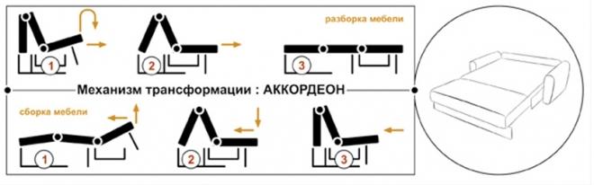 Принцип работы механизма трансформации аккордеон