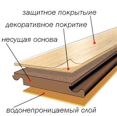 Основні шари ламінату