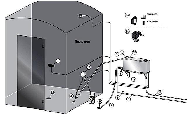 Как установить парогенератор своими руками
