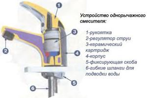 Конструкция смесителя с картриджем