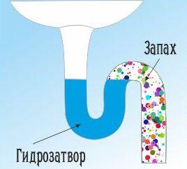 kanalizacionniy-gidrozatvor
