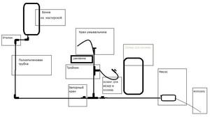 Схема дачного умывальника